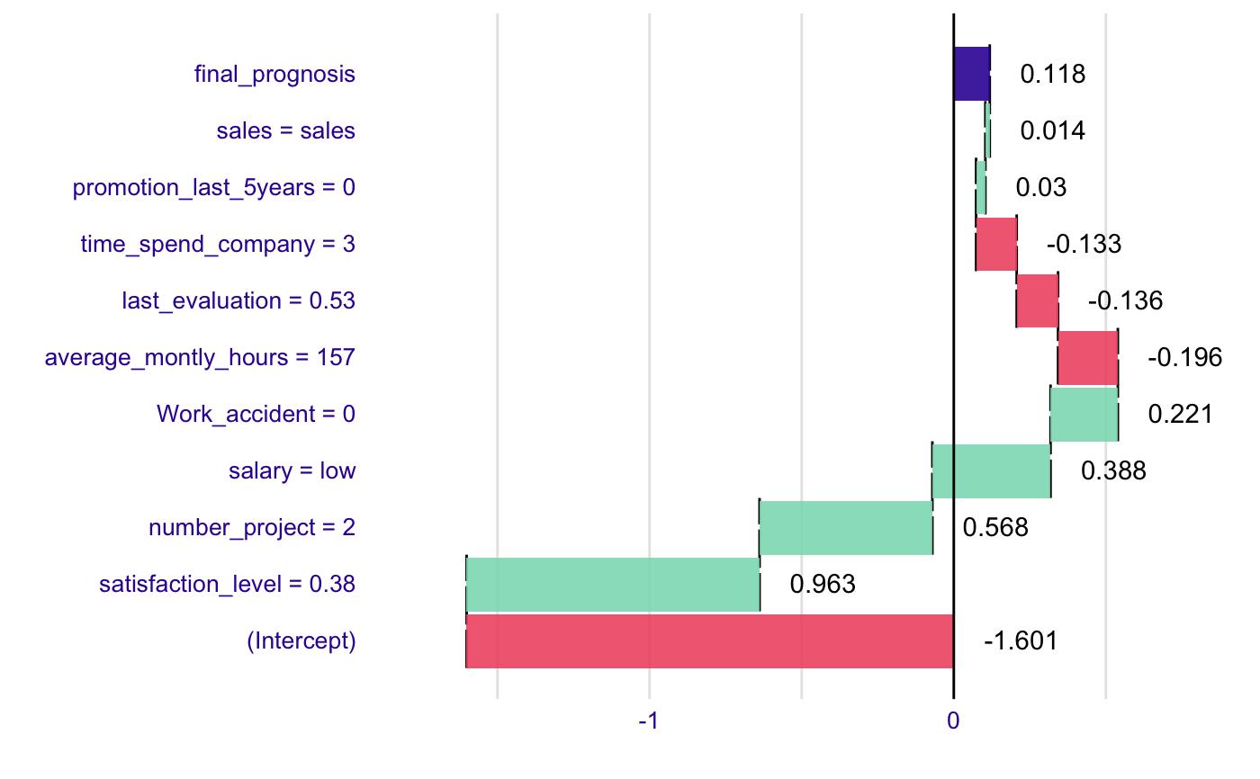 model a trans diagram breaking down of model predictions for glm models     broken glm  model predictions for glm models